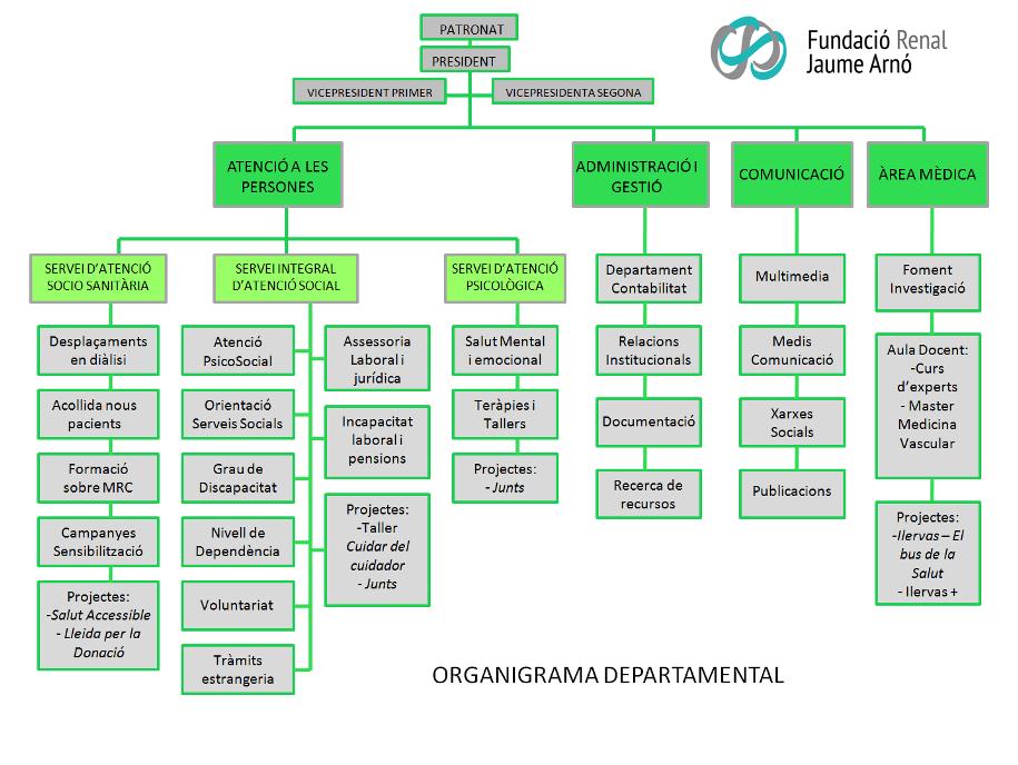 organigrama gran1