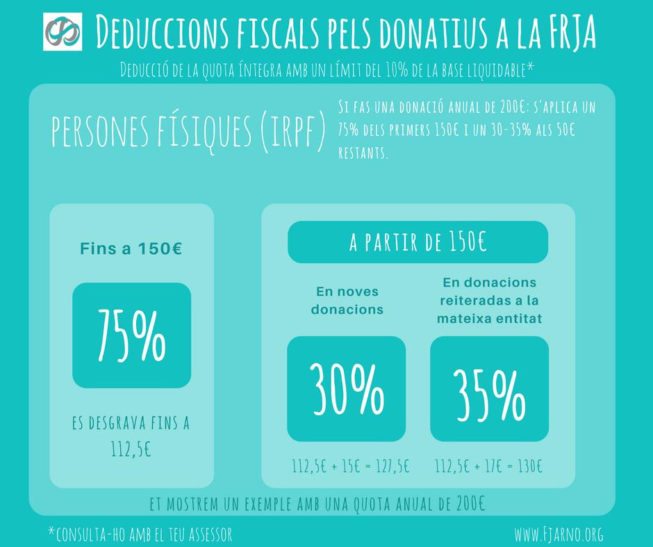 Deduccions fiscals pels donatius a la FRJA