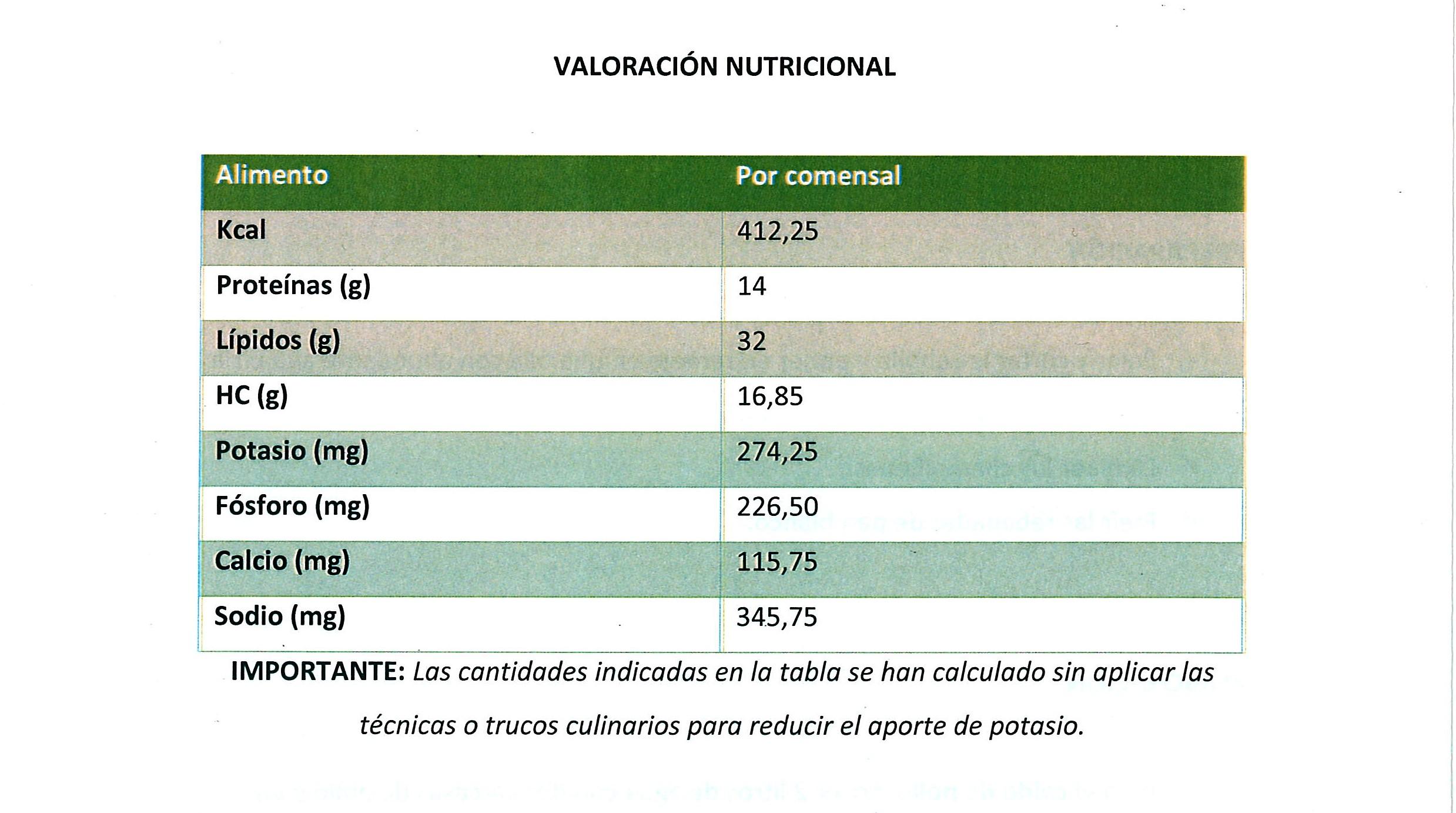 Informacion nutricional del champiñon