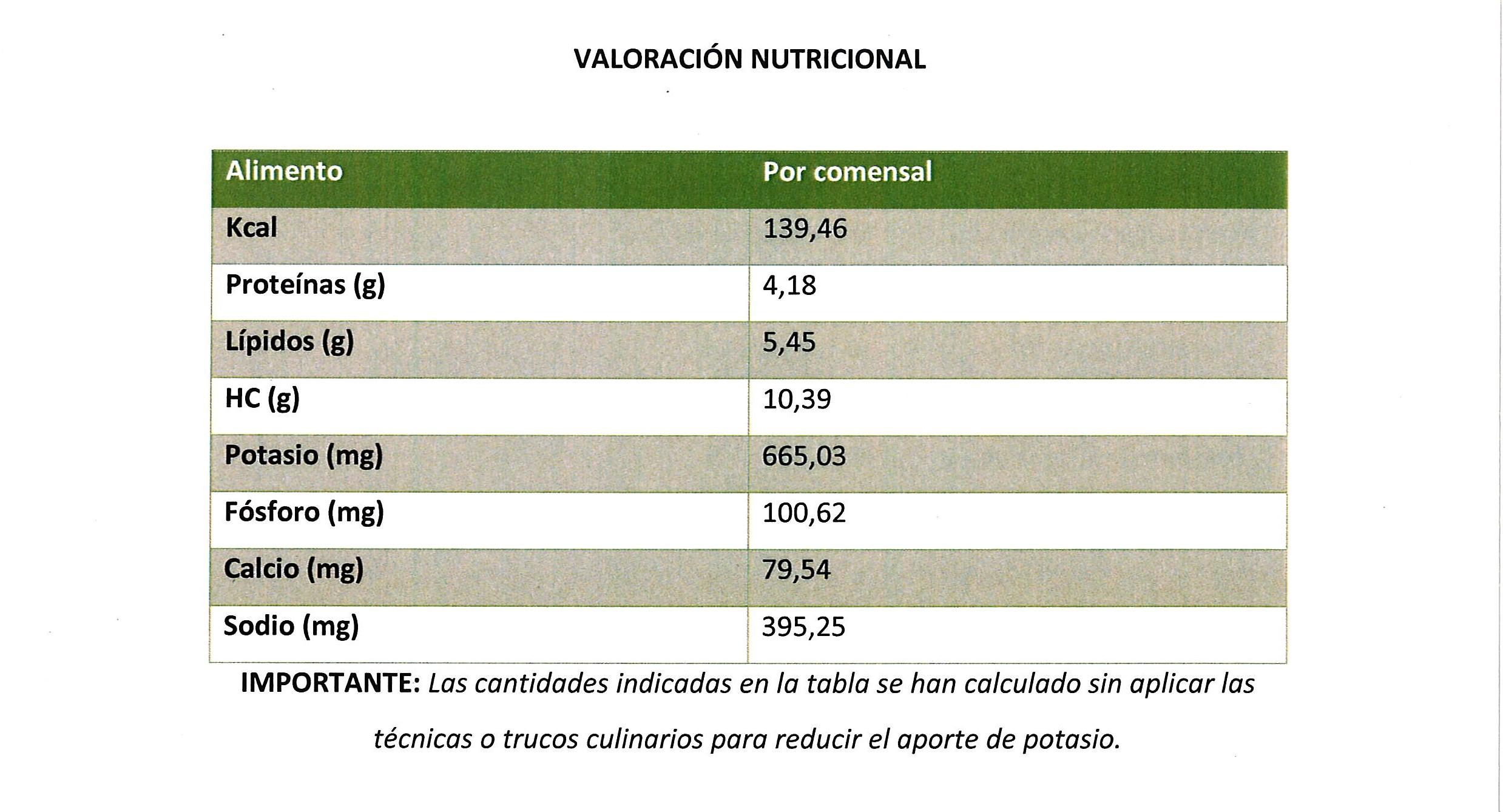Valoración verduras